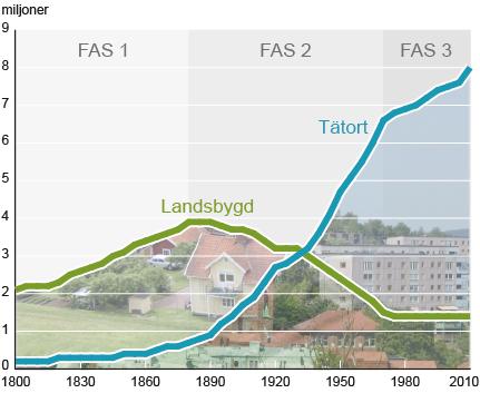 tre-faser-i-sveriges-urbanisering